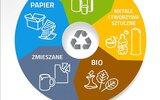 Stary Brus: Ważne informacje o segregacji śmieci